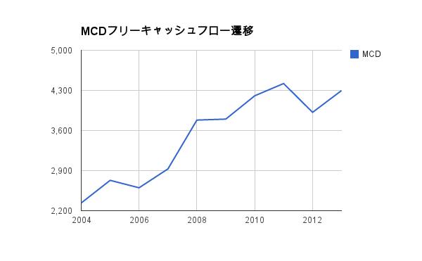 MCD-FCF