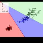ロジスティック回帰 – Python機械学習第三章学習メモ